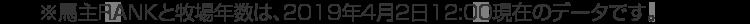 ※馬主ランクと牧場年数は、2019年4月2日12:00現在のデータです。